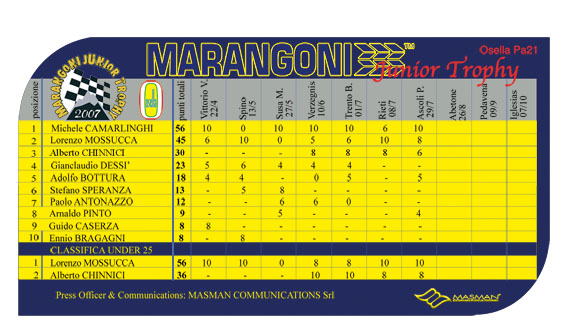 064_classifica-marangoni2007_masman