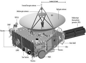 Lo schema tecnico della sonda New Horizons