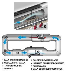 Uno schema sul funzionamento di una Galleria del Vento. Tutte la Case che partecipano al Mondiale provano a lungo modelli in scala, provando e sperimentando soluzioni più vantaggiose per migliorare l'efficienza aerodinamica delle monoposto, prima della loro costruzione definitiva.