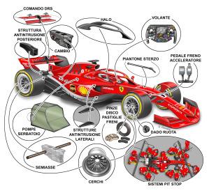 Ecco tutte le componenti della vetture sotto la lente d'ingrandimento di Gabriele Pirovano. Molti di questi componenti potrebbero avere un unico fornitore per quanto riguarda la nuove regole della Formula Uno a partire dal 2021.